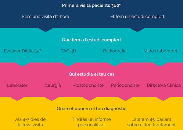 Protocol primera visita pacients 360º